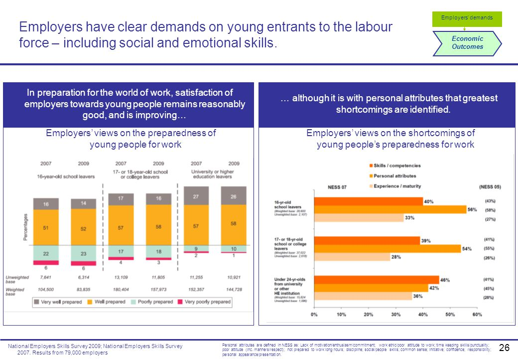 Employers' views on the preparedness of young people for work
