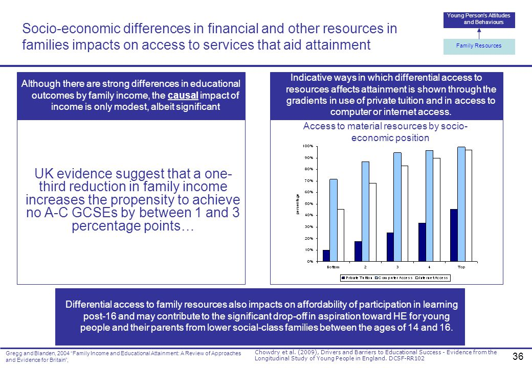 Socio-economic differences in financial and other resources in families impacts on access to services that aid attainment