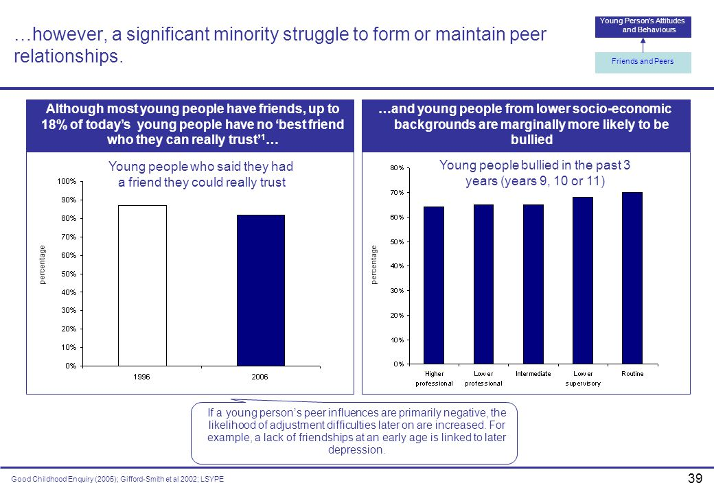 …however, a significant minority struggle to form or maintain peer relationships.