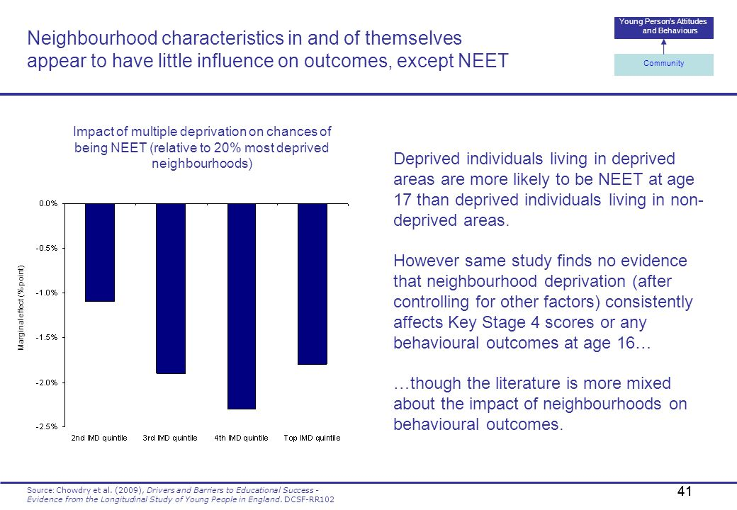 Neighbourhood characteristics in and of themselves appear to have little influence on outcomes, except NEET