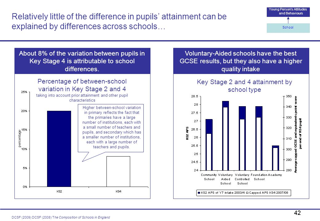 Relatively little of the difference in pupils' attainment can be explained by differences across schools…