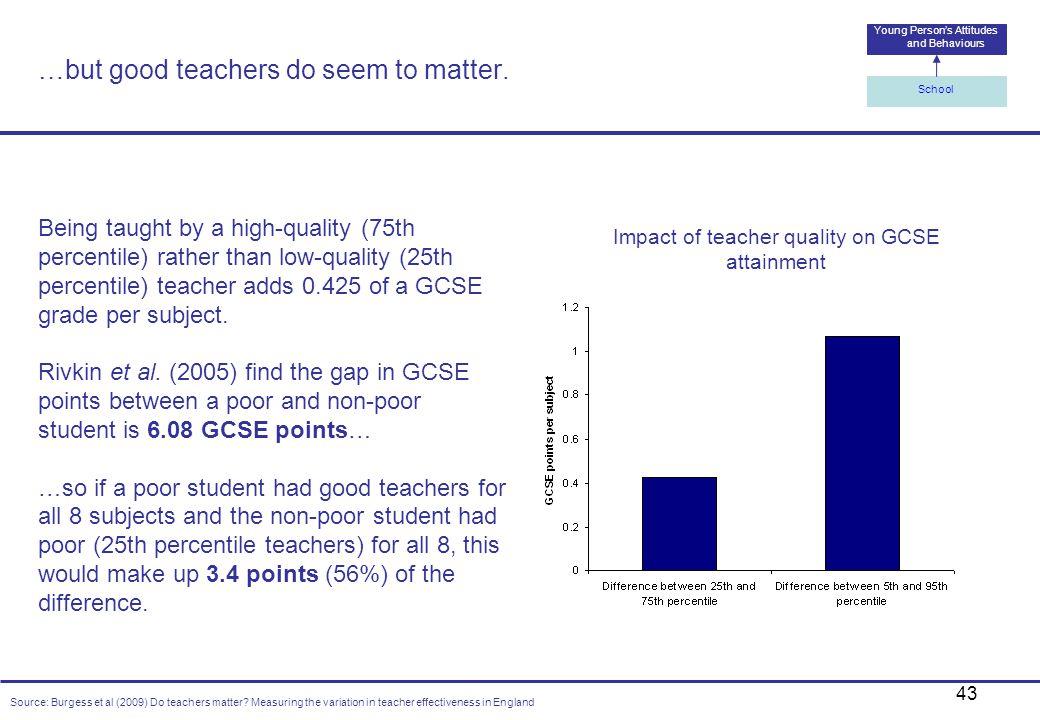 …but good teachers do seem to matter.