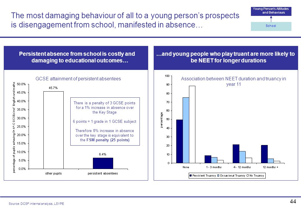The most damaging behaviour of all to a young person's prospects is disengagement from school, manifested in absence…