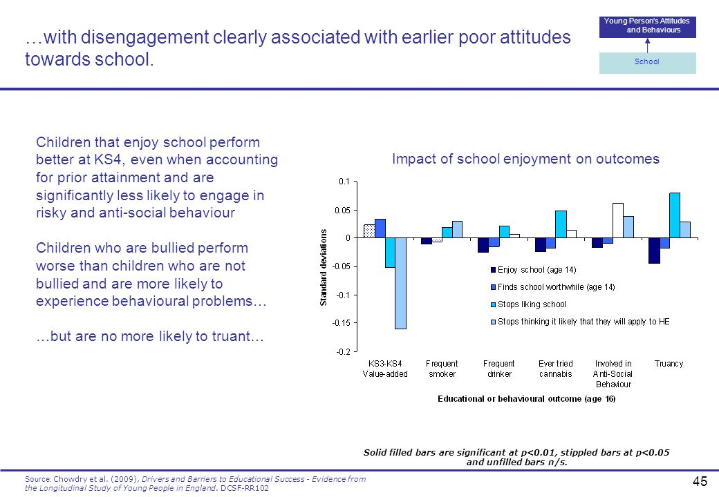 …with disengagement clearly associated with earlier poor attitudes towards school.