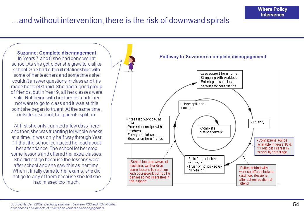 …and without intervention, there is the risk of downward spirals