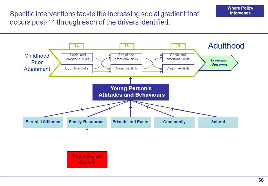 Where Policy Intervenes Attitudes and Behaviours