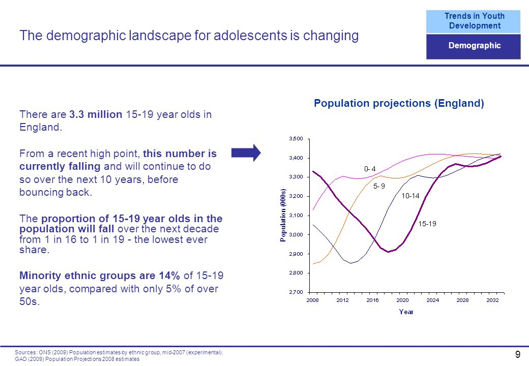 The demographic landscape for adolescents is changing