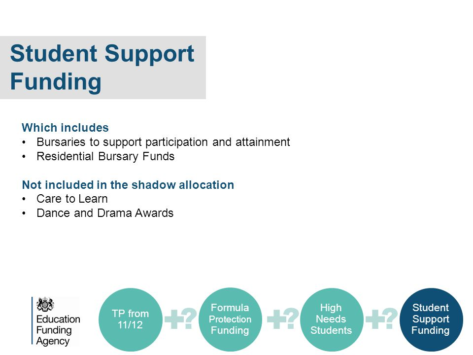 Student Support Funding Which includes