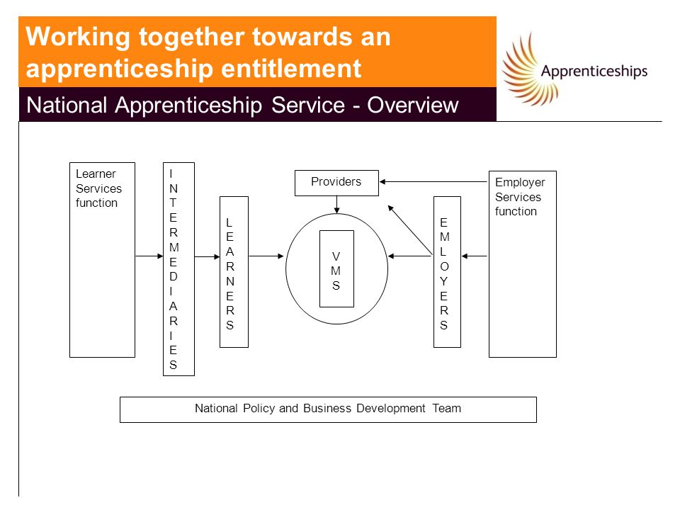 National Apprenticeship Service - Overview