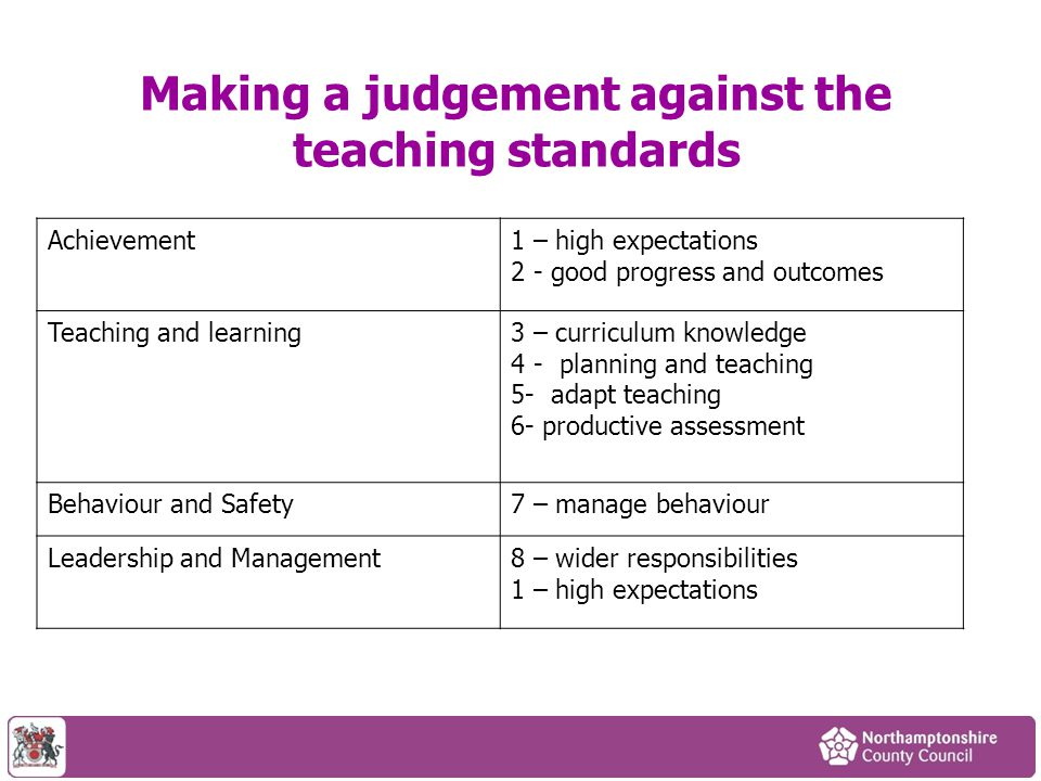 Making a judgement against the teaching standards