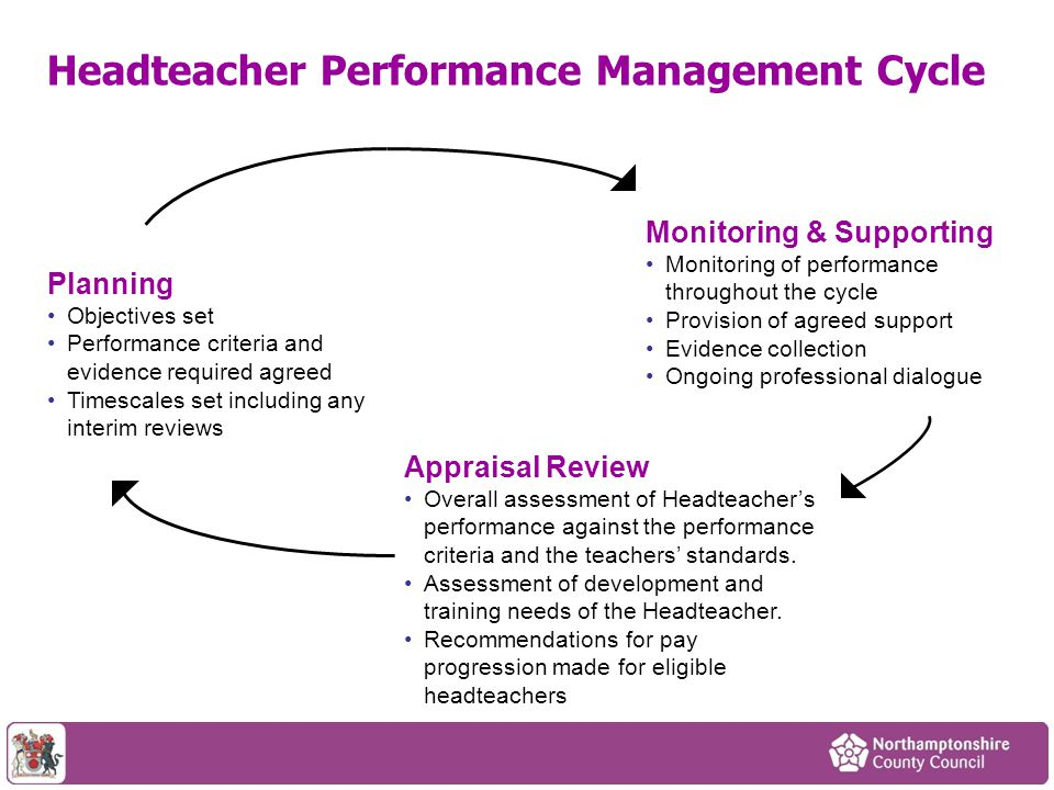 Headteacher Performance Management Cycle