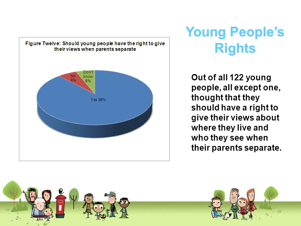 Young People's Rights Young People's Rights