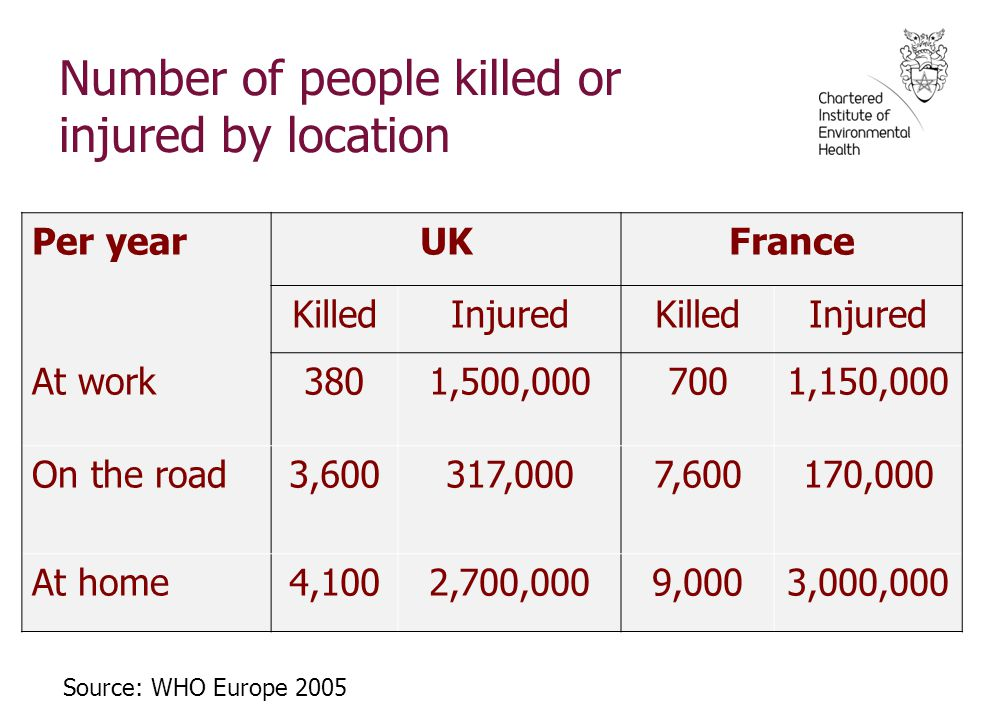 Number of people killed or injured by location