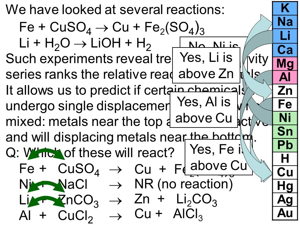 We have looked at several reactions: Fe + CuSO4  Cu + Fe2(SO4)3
