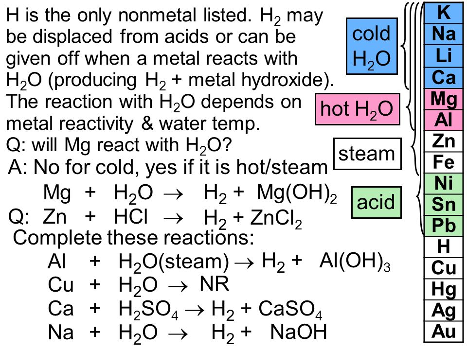A: No for cold, yes if it is hot/steam Mg + H2O  H2 + Mg(OH)2 acid