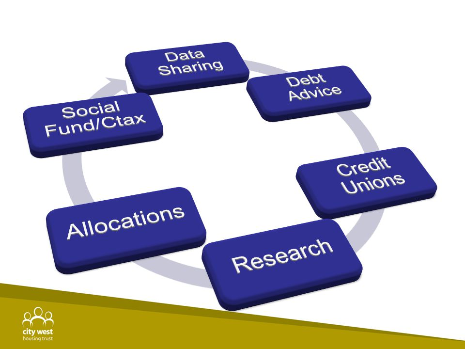 Data Sharing Debt Advice Credit Unions Research Allocations Social Fund/Ctax