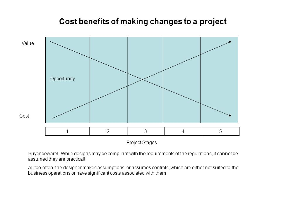 Cost benefits of making changes to a project