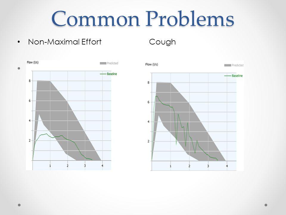 Common Problems Non-Maximal Effort Cough
