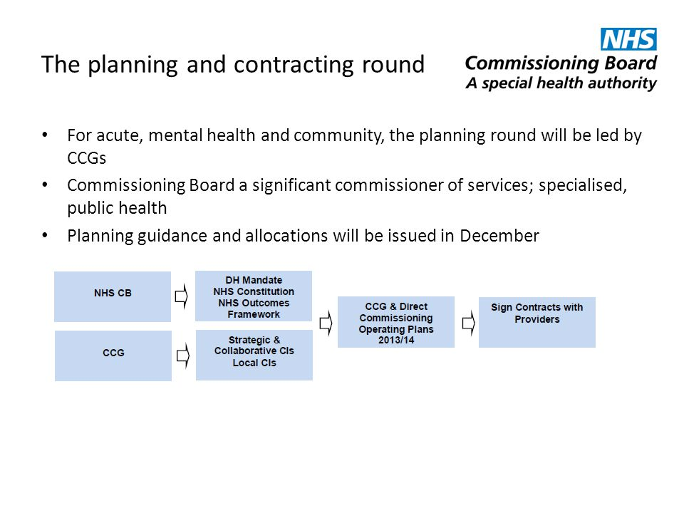 The planning and contracting round