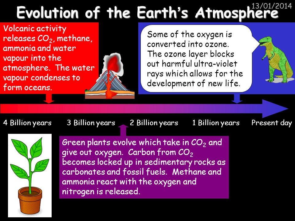 Evolution of the Earth's Atmosphere