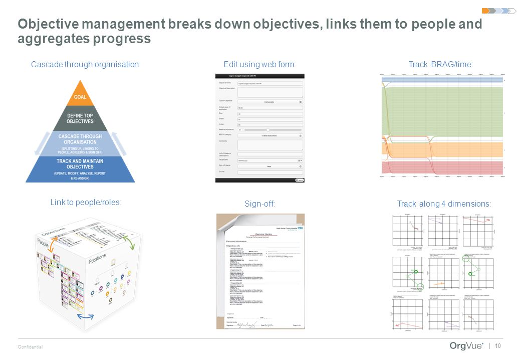 Objective management breaks down objectives, links them to people and aggregates progress