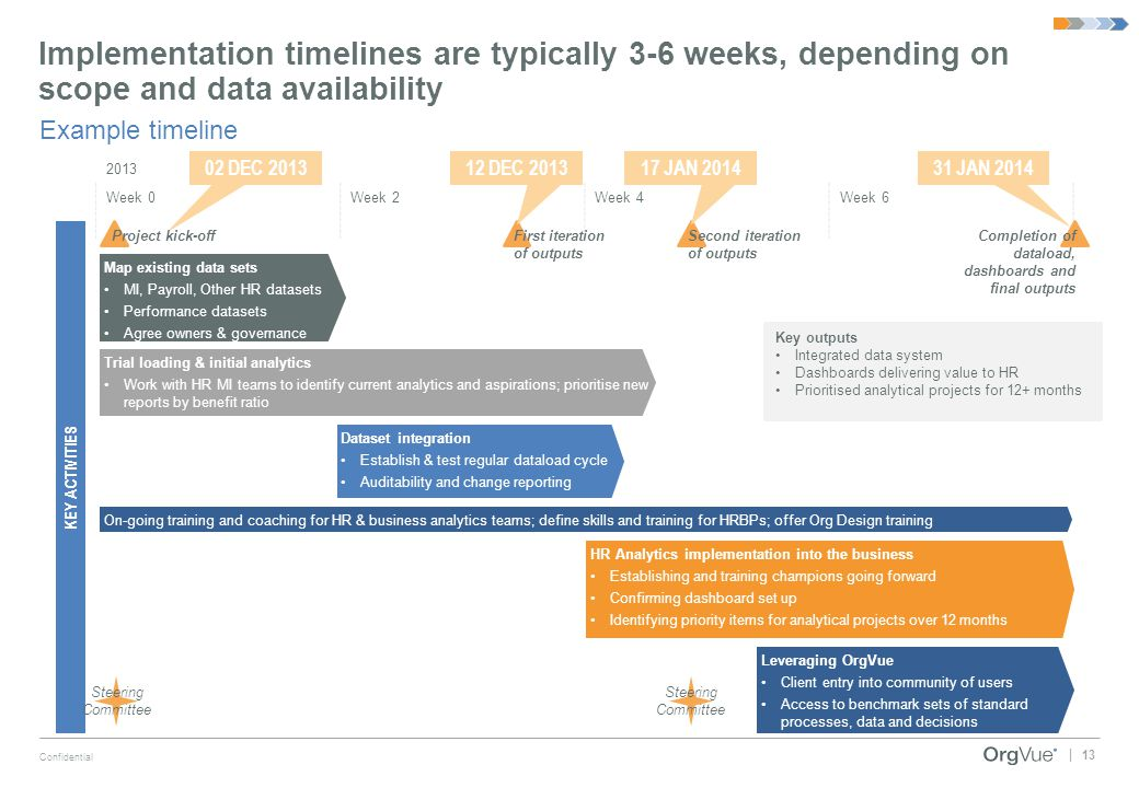 Implementation timelines are typically 3-6 weeks, depending on scope and data availability