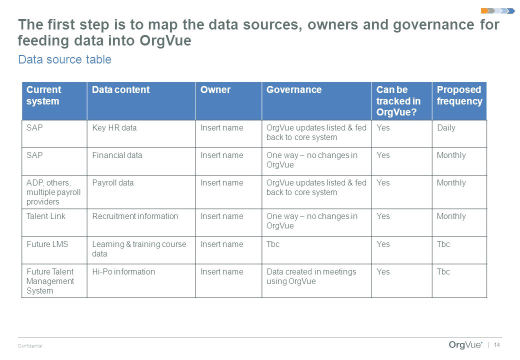 The first step is to map the data sources, owners and governance for feeding data into OrgVue