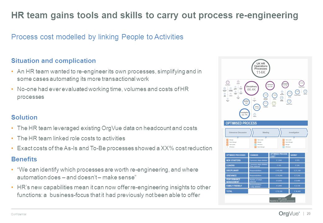 HR team gains tools and skills to carry out process re-engineering
