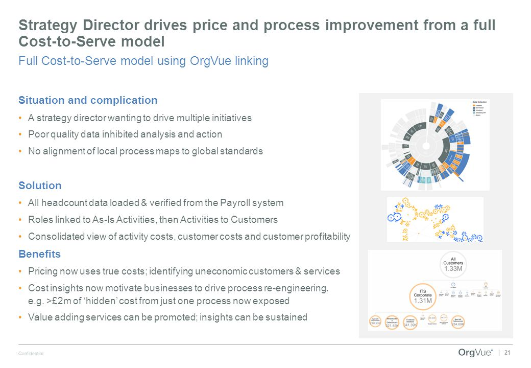 Strategy Director drives price and process improvement from a full Cost-to-Serve model