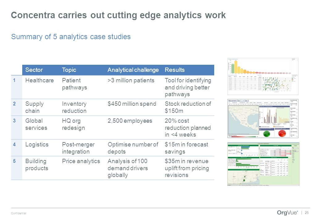 Concentra carries out cutting edge analytics work