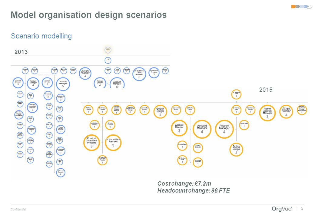Model organisation design scenarios