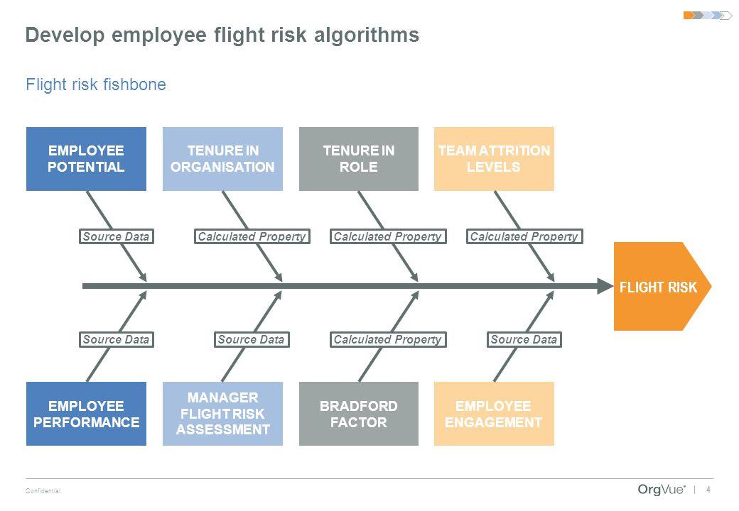 Develop employee flight risk algorithms