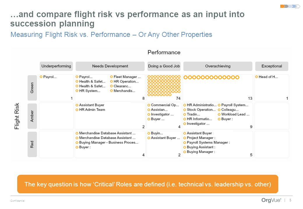…and compare flight risk vs performance as an input into succession planning