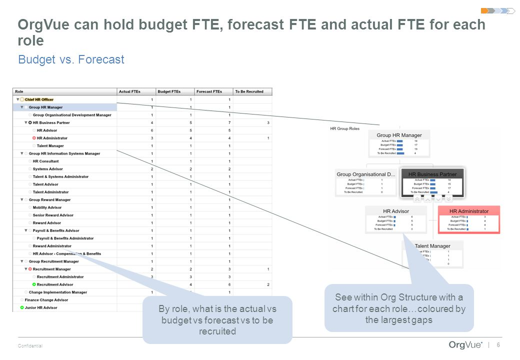 OrgVue can hold budget FTE, forecast FTE and actual FTE for each role
