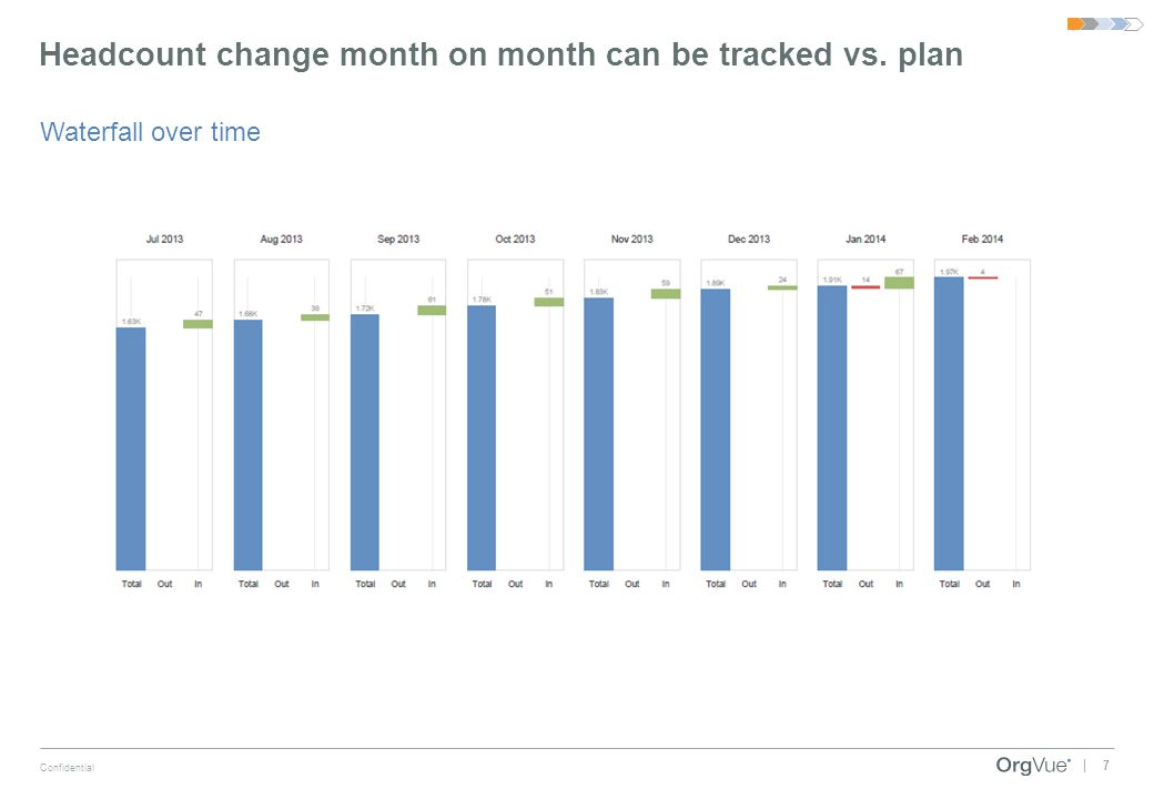 Headcount change month on month can be tracked vs. plan