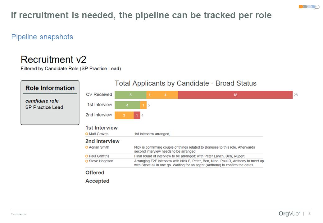 If recruitment is needed, the pipeline can be tracked per role