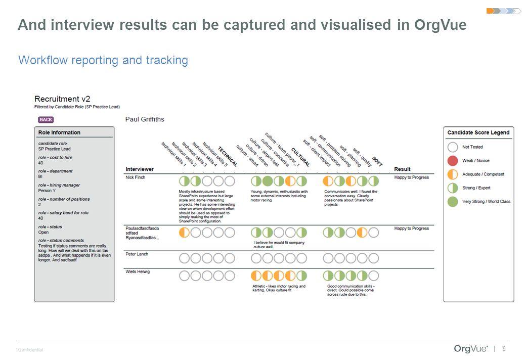 And interview results can be captured and visualised in OrgVue