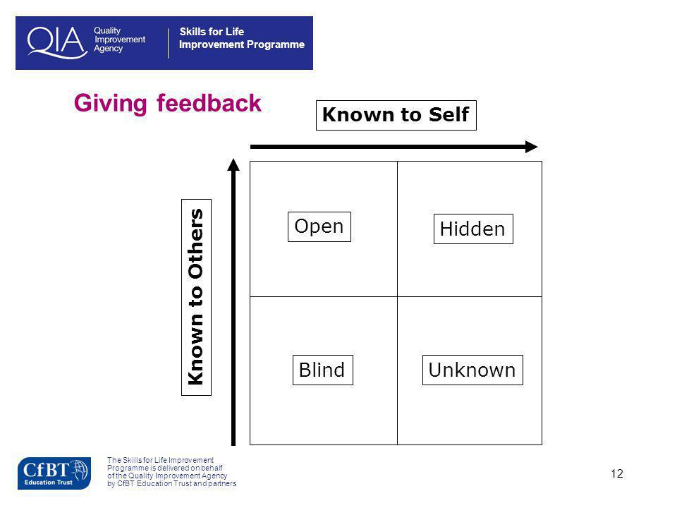 Giving feedback Open Hidden Blind Unknown Known to Others