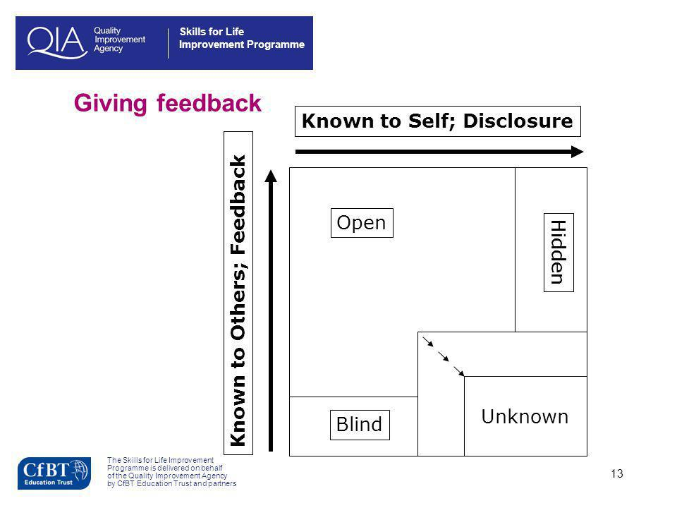 Giving feedback Known to Self; Disclosure Open