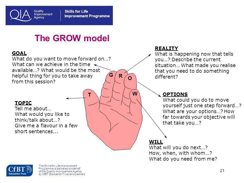 The GROW model G R O W T REALITY What is happening now that tells GOAL
