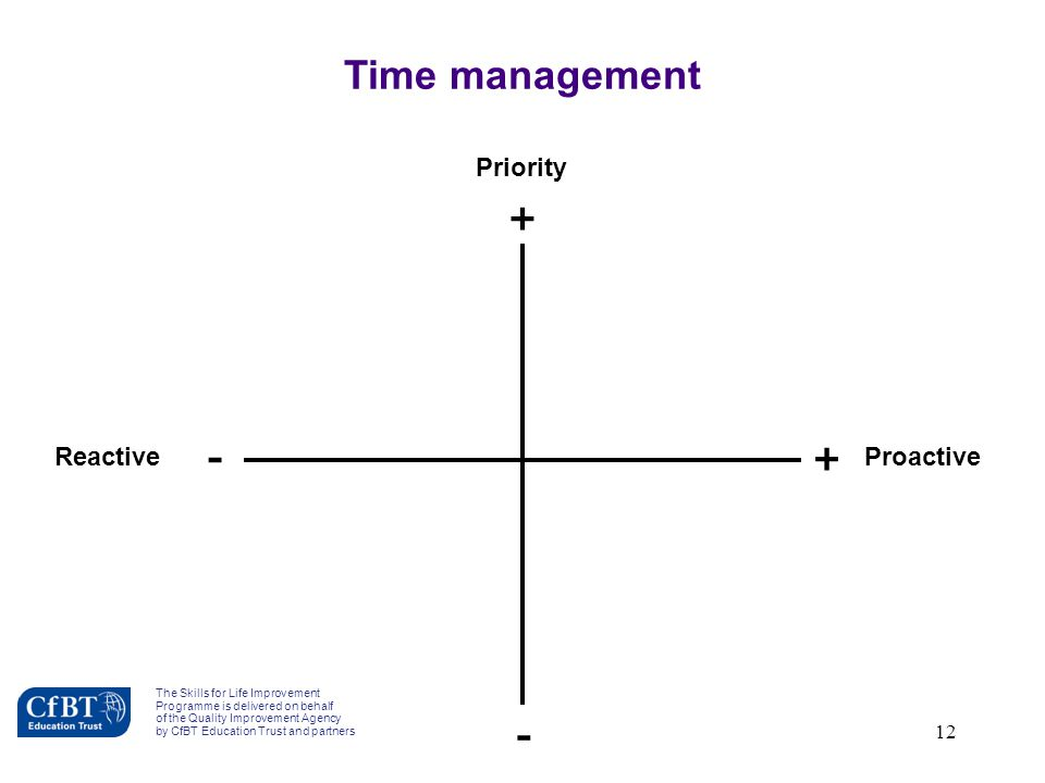 Time management + - Priority Reactive Proactive F1b-4