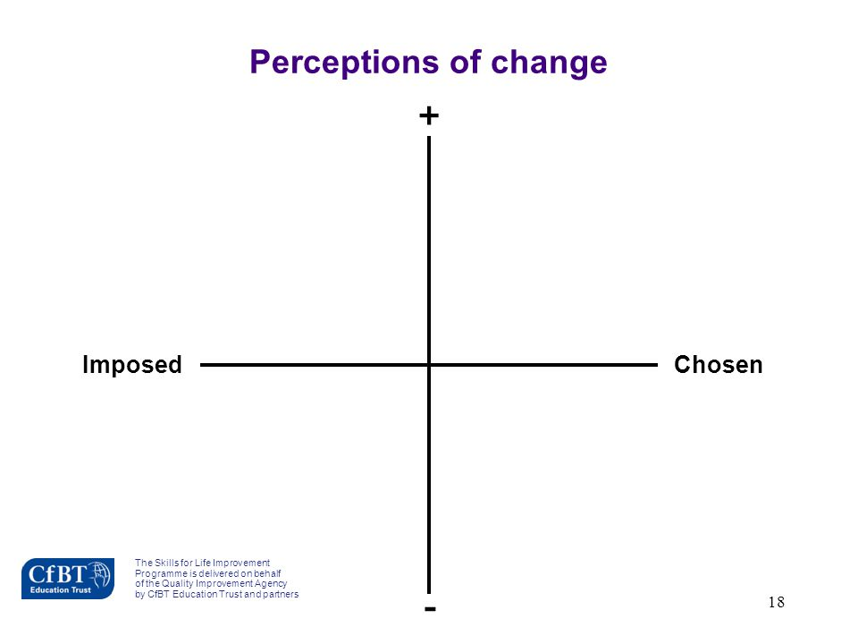 Perceptions of change + - Imposed Chosen F1b-4