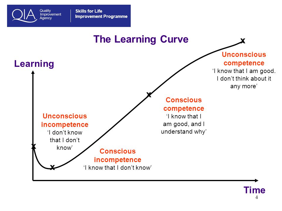 The Learning Curve x Learning x x x Time