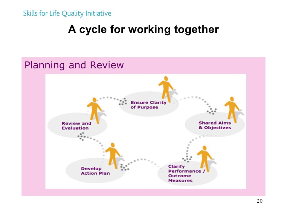 A cycle for working together