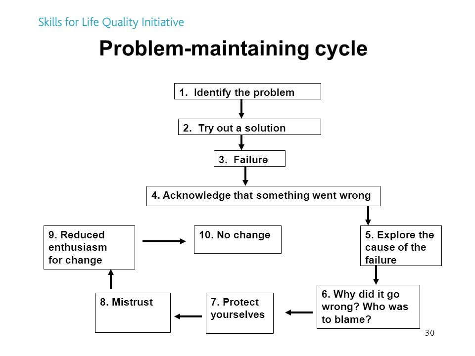 Problem-maintaining cycle