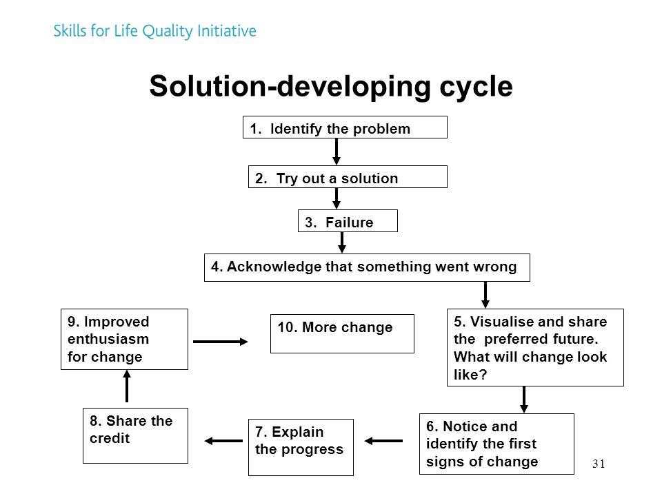 Solution-developing cycle