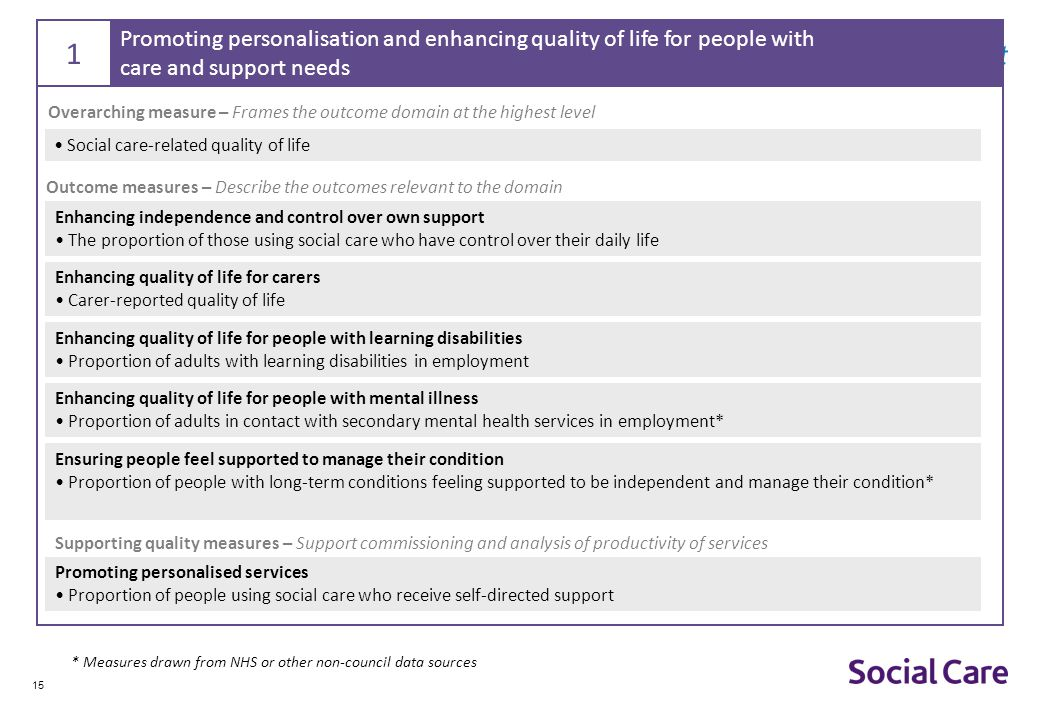 1 Promoting personalisation and enhancing quality of life for people with. care and support needs.