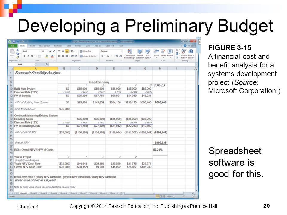 Developing a Preliminary Budget