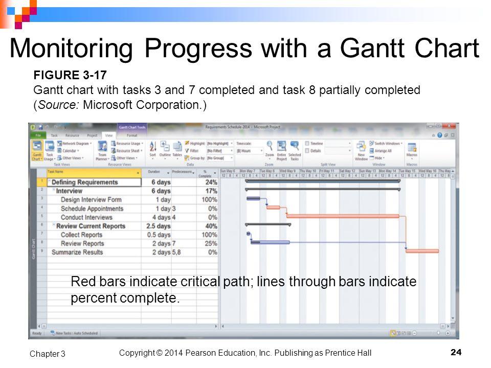 Monitoring Progress with a Gantt Chart