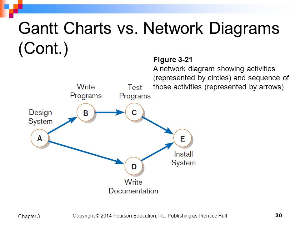 Gantt Charts vs. Network Diagrams (Cont.)
